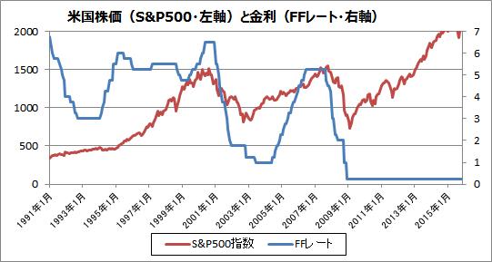 株価 チャート アメリカ