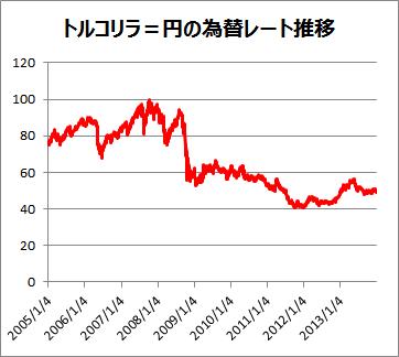 ドル トルコリラ チャート