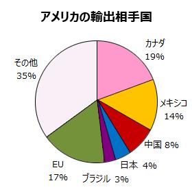 日本とつながりの深い国ぐに - 学習 - Yahoo!きっず